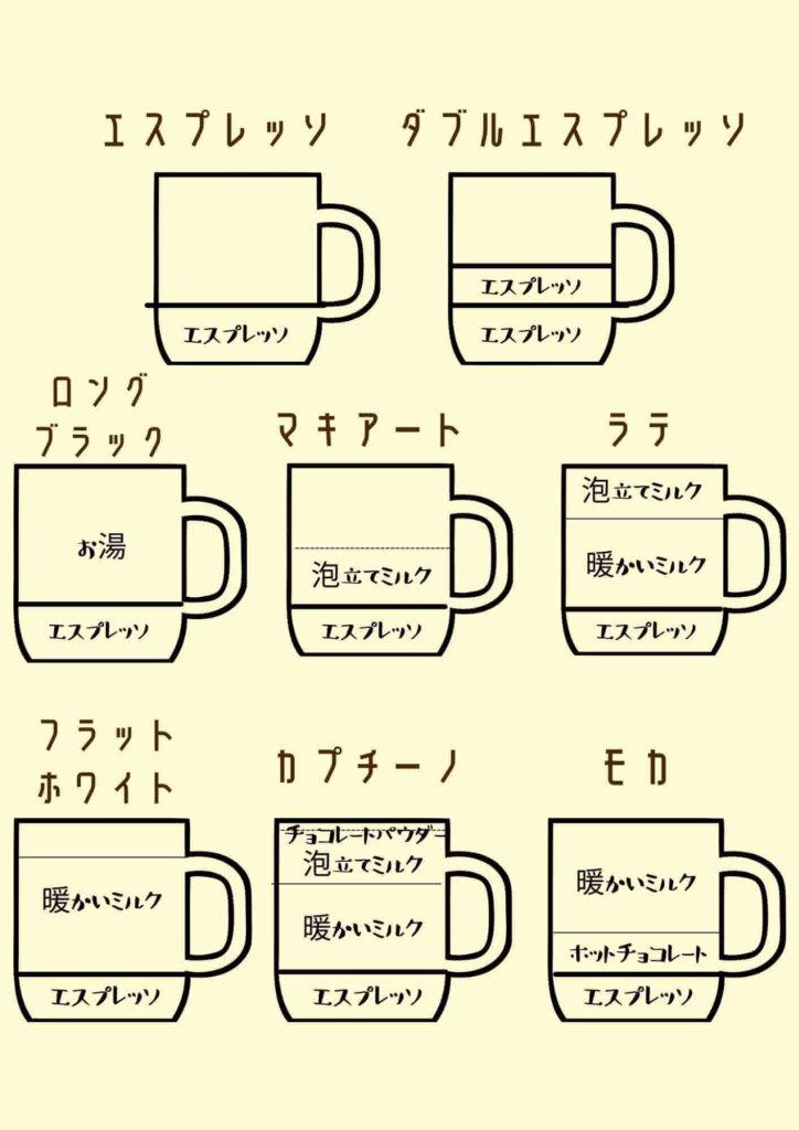 コーヒーの種類INオーストラリア