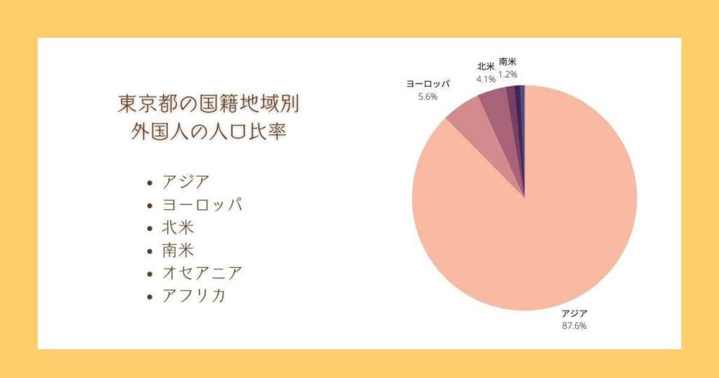 東京で外国人が多い地域ベスト5