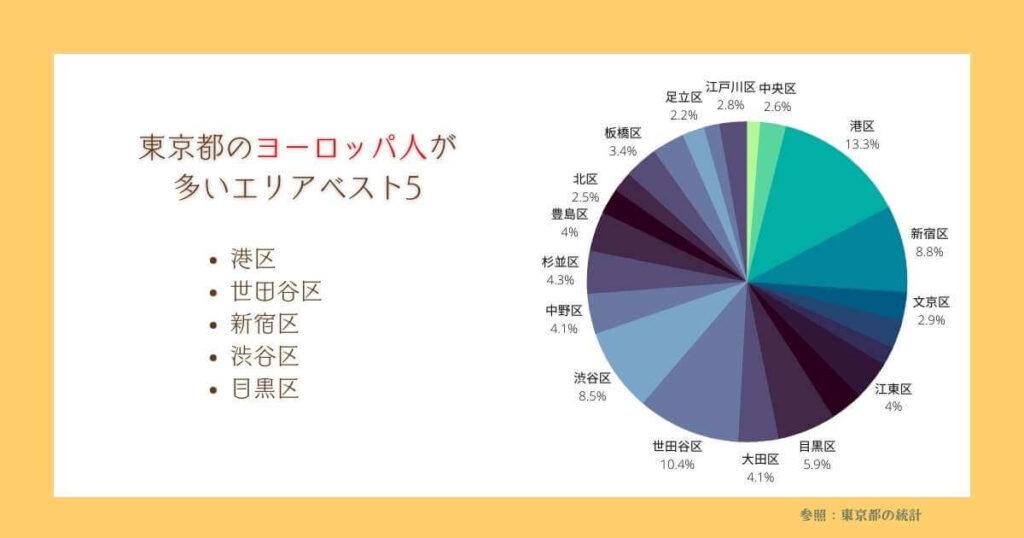 東京都でヨーロッパ人が多い地域 割合