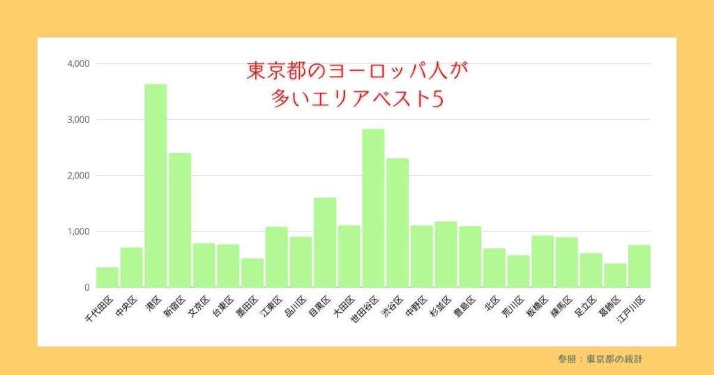 東京都のヨーロッパ人が多いエリア