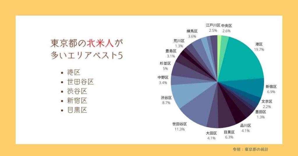 東京で北人が多い地域
