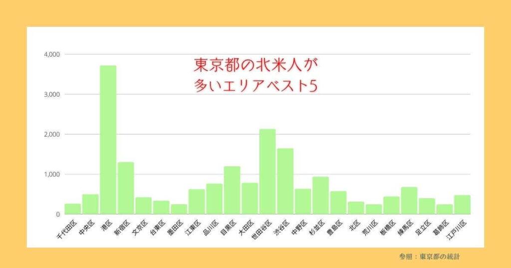 東京都の北米人が多いエリア