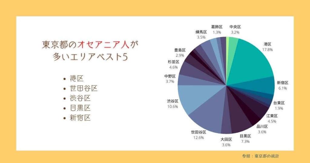 東京都でオセアニア人が多い地域