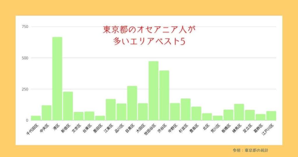 東京都のオセアニア人が多いエリア