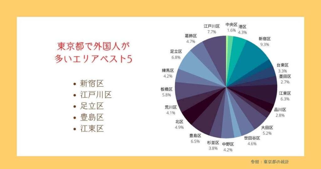東京で外国人が住んでいる割合 比較